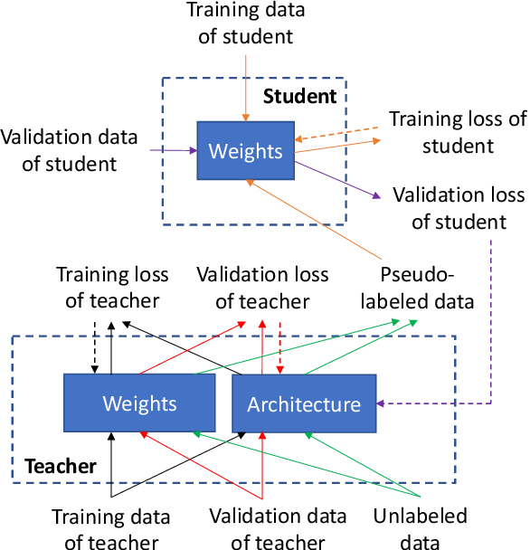 Figure 3 for Learning by Teaching, with Application to Neural Architecture Search