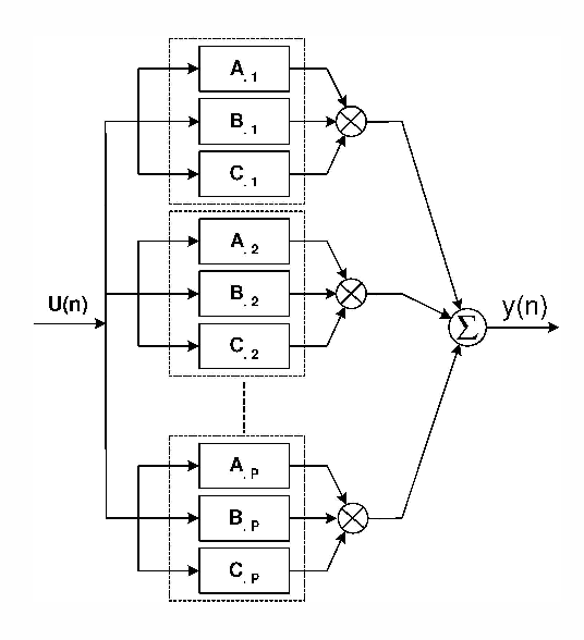 Figure 2: A parallel-cascade structure realization of the PARAFAC-Volterra cubic model