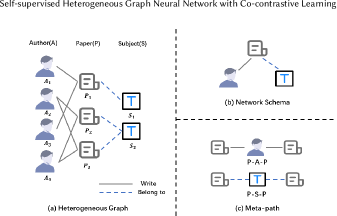 Figure 1 for Self-supervised Heterogeneous Graph Neural Network with Co-contrastive Learning