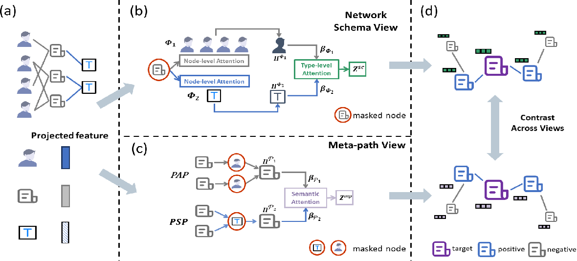Figure 3 for Self-supervised Heterogeneous Graph Neural Network with Co-contrastive Learning
