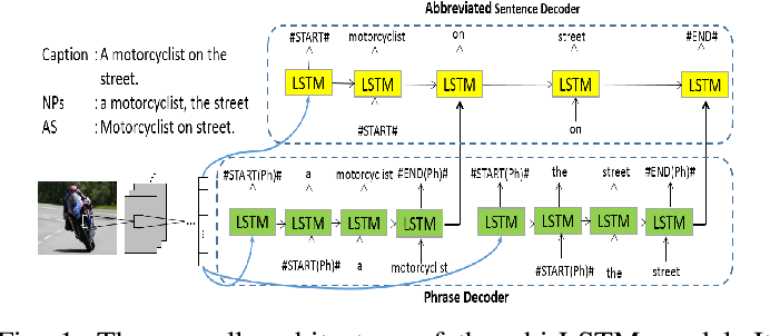Figure 1 for Phrase-based Image Captioning with Hierarchical LSTM Model