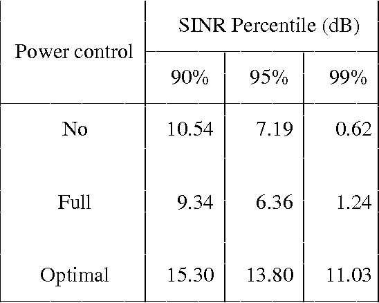 Figure 2 From Power Control By Interference Predictions For Wireless