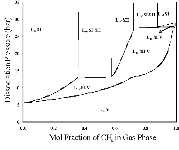 Figure 1. CH4-C2H6 hydrate phase equilibrium diagram at 274.2 K.