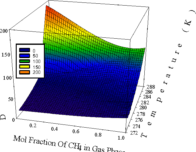 Figure 2. 3-D Phase diagram of CH4-CO2 hydrate.