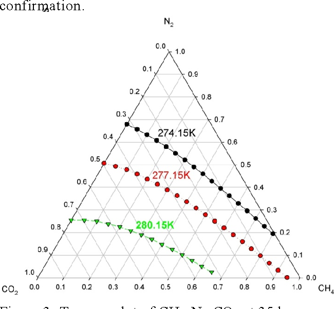Figure 3. Ternary plot of CH4-N2-CO2 at 35 bar.
