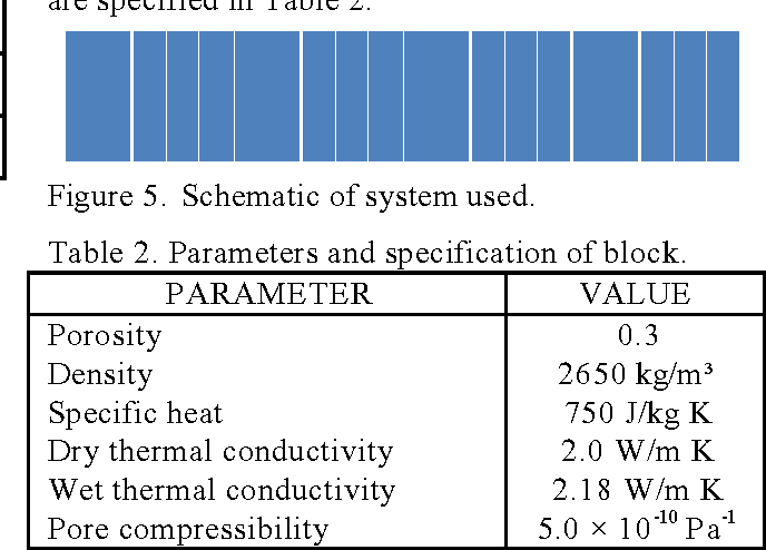Table 2. Parameters and specification of block.