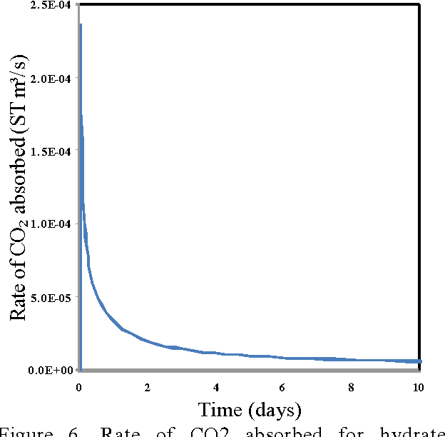 Figure 6. Rate of CO2 absorbed for hydrate formation vs time.