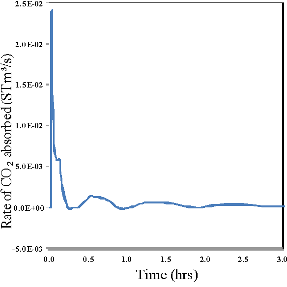 Figure 7. Rate of CO2 absorbed in to hydrate vs time.