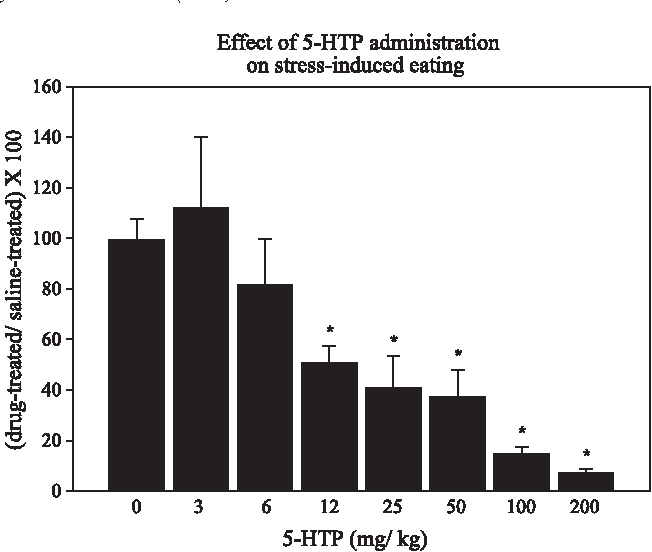 5-Hydroxy-l-tryptophan suppresses food intake in food-deprived and