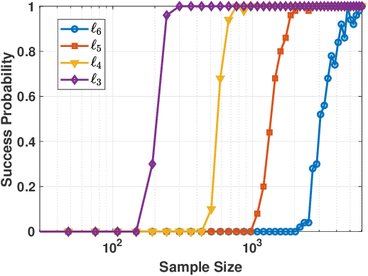 Figure 1 for Complete Dictionary Learning via $\ell_p$-norm Maximization