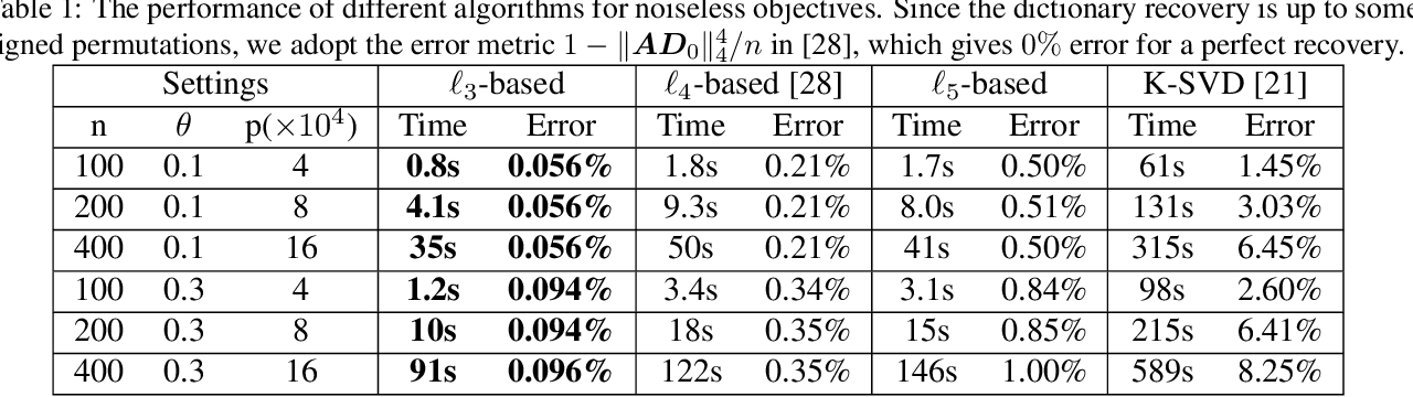 Figure 2 for Complete Dictionary Learning via $\ell_p$-norm Maximization