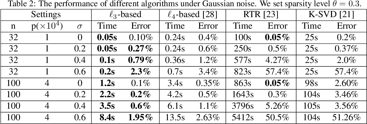 Figure 4 for Complete Dictionary Learning via $\ell_p$-norm Maximization