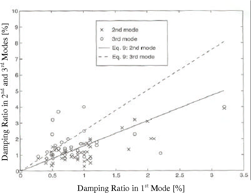 PDF] Estimation and Modeling of Damping and Engineering Auxiliary