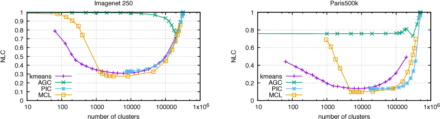 Figure 4 for An evaluation of large-scale methods for image instance and class discovery