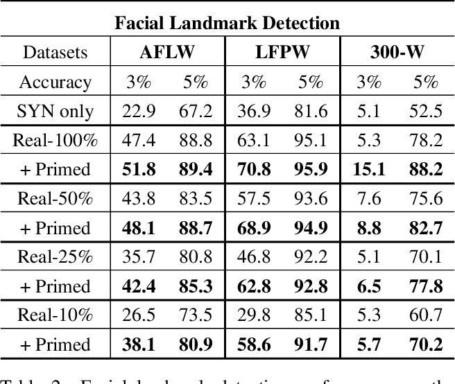 Figure 3 for Priming Deep Neural Networks with Synthetic Faces for Enhanced Performance