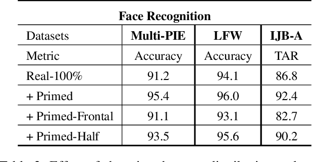Figure 4 for Priming Deep Neural Networks with Synthetic Faces for Enhanced Performance