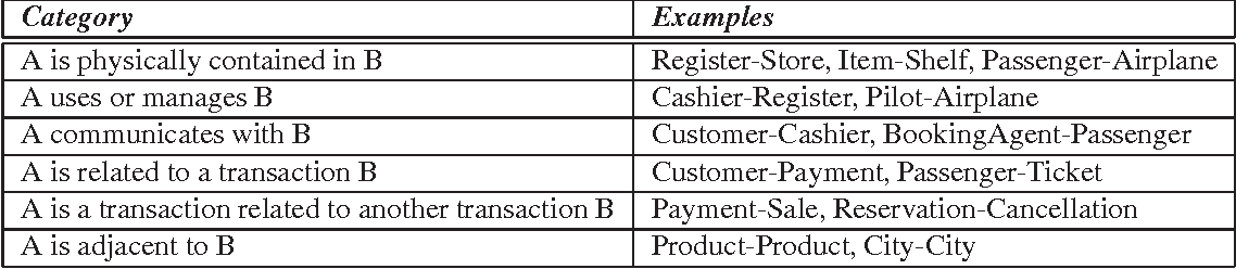 Domain Class Diagram Validation Procedure Based On Mereological