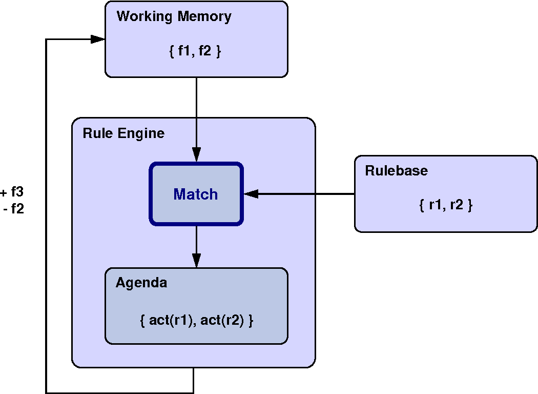 Evaluation And Implementation Of Match Algorithms For Rule Based R2 Engine Diagram Multi Agent Systems Using The Example Jadex Master S Thesis Semantic Scholar