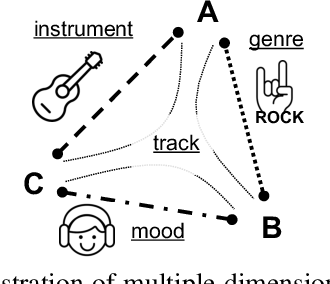 Figure 1 for Disentangled Multidimensional Metric Learning for Music Similarity