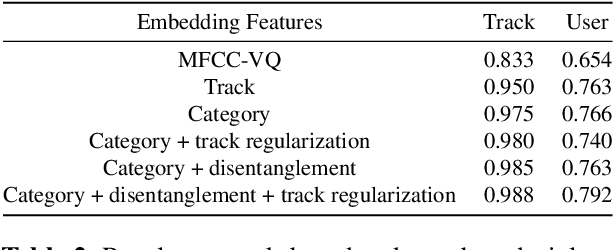 Figure 4 for Disentangled Multidimensional Metric Learning for Music Similarity