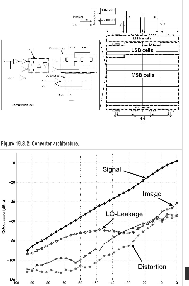 Figure 193 From A Wcdma Transmitter In 013m Cmos Using Direct Block Diagram Of Radio 1933 The Cdigitralrnsit End Modultre132covreachttu