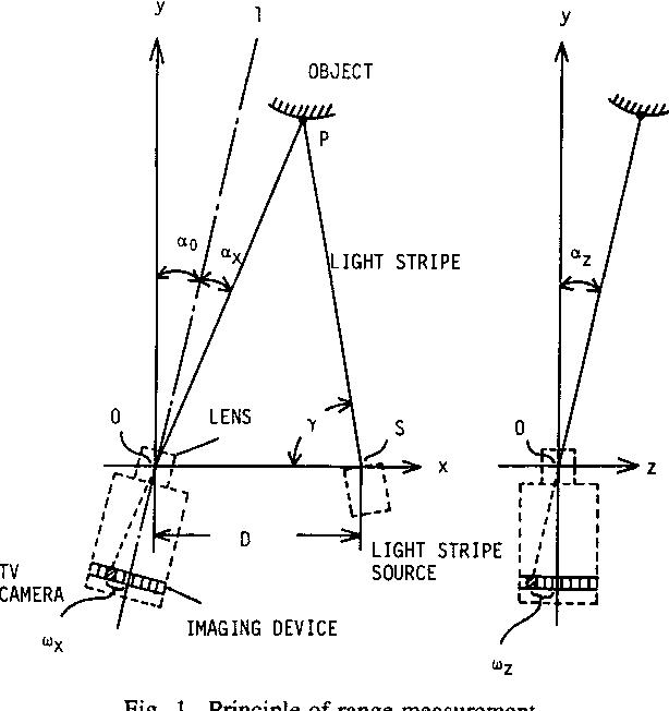 Fig. 1. Principle of range measurement.