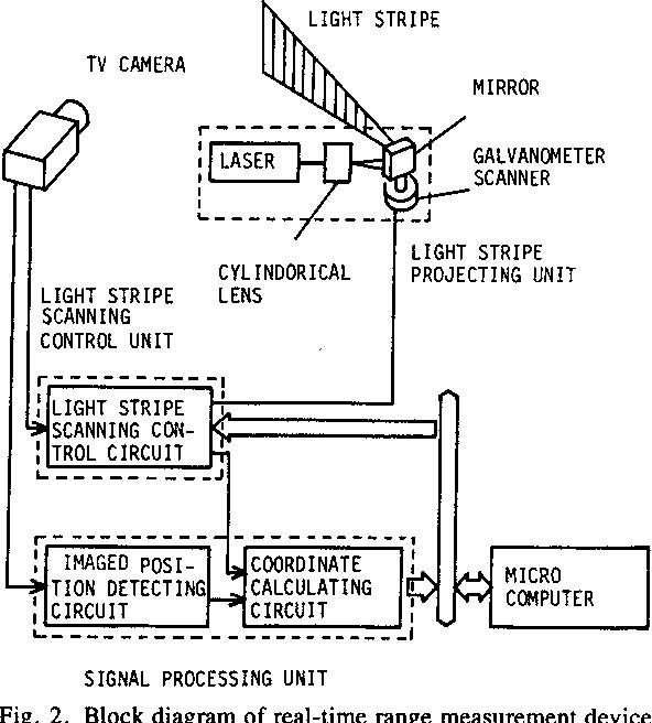 Fig. 2. Block diagram of real-time range measurement device.