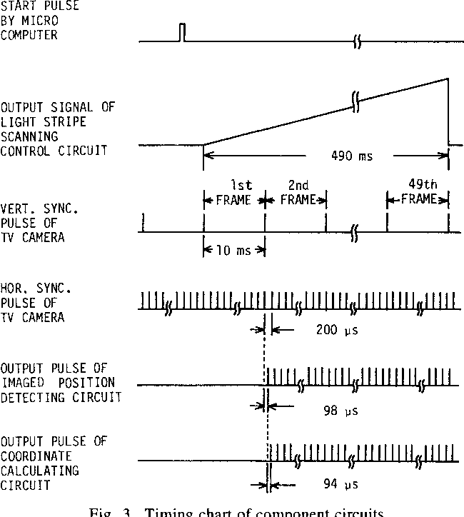 Fig. 3. Timing chart of component circuits.