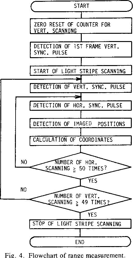 Fig. 4. Flowchart of range measurement.