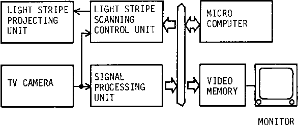 Fig. 10 is a block diagram of the sorting system for machine parts. The system comprises the device shown in Fig. 3, a video