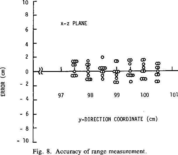 Fig. 8. Accuracy of range measurement. chine parts. The range gating technique enables the sorting of the parts by a simple algorithm.
