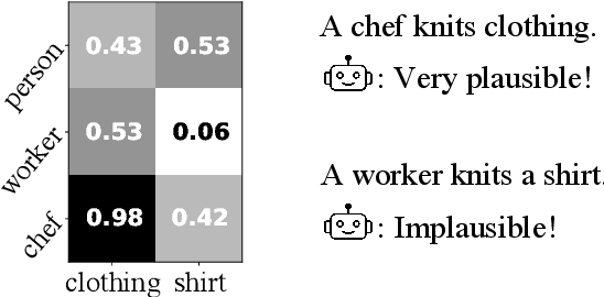 Figure 1 for Modeling Event Plausibility with Consistent Conceptual Abstraction