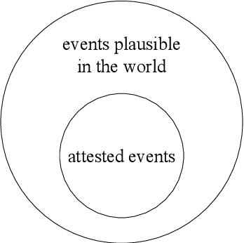 Figure 3 for Modeling Event Plausibility with Consistent Conceptual Abstraction