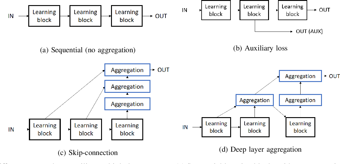 Figure 1 for Multi-layer Feature Aggregation for Deep Scene Parsing Models