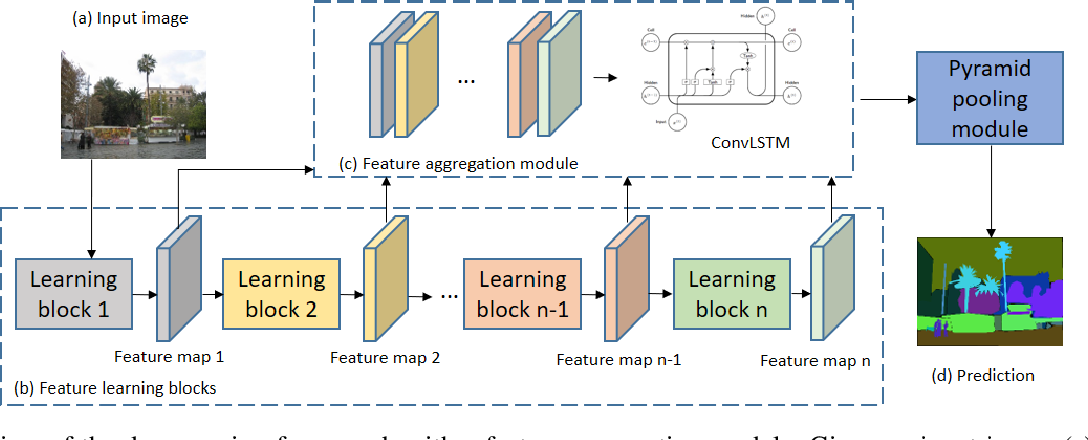 Figure 2 for Multi-layer Feature Aggregation for Deep Scene Parsing Models