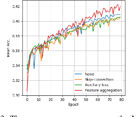 Figure 3 for Multi-layer Feature Aggregation for Deep Scene Parsing Models