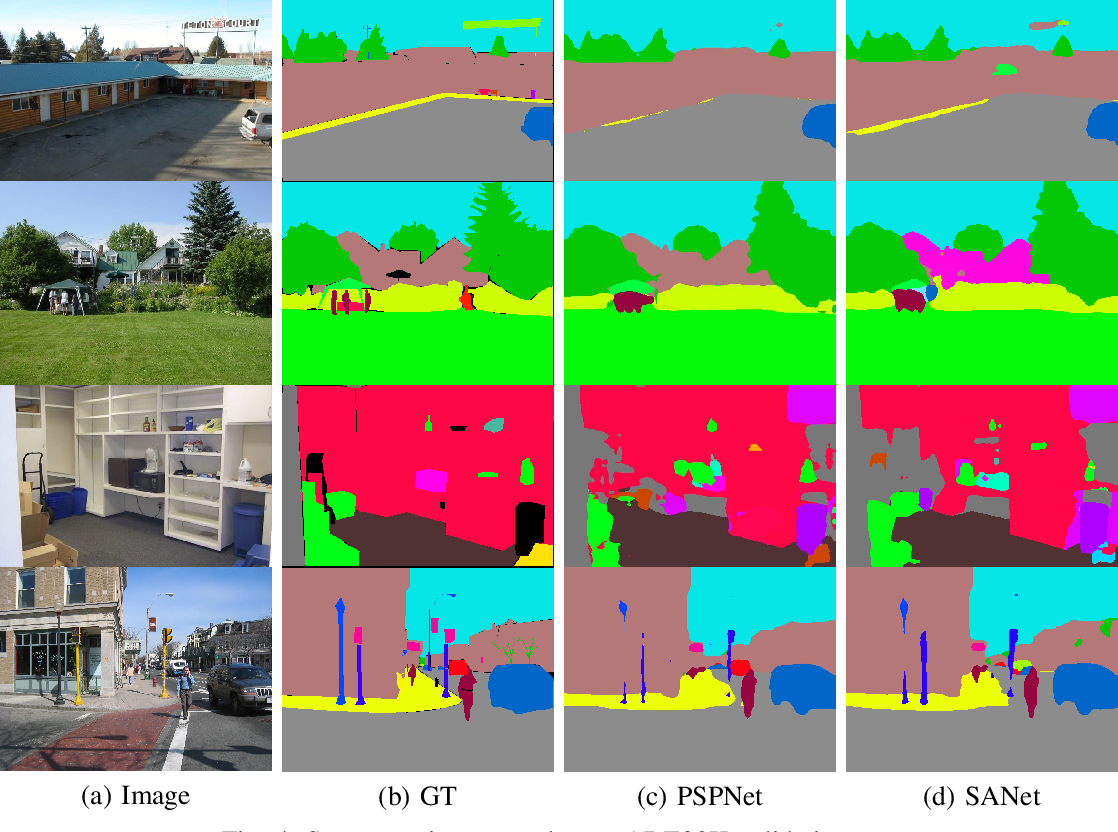Figure 4 for Multi-layer Feature Aggregation for Deep Scene Parsing Models