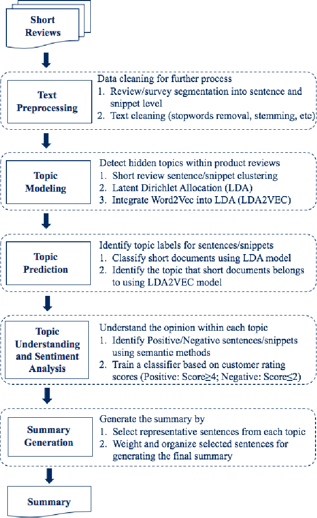 Figure 1 for Topic Detection and Summarization of User Reviews