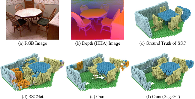 Figure 1 for Attention-based Multi-modal Fusion Network for Semantic Scene Completion
