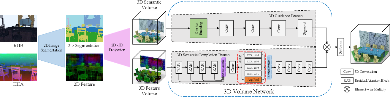 Figure 3 for Attention-based Multi-modal Fusion Network for Semantic Scene Completion