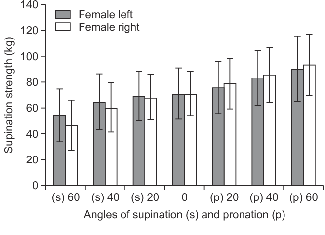 Supination and Pronation Strength Deficits Persist at 2-4 Years ...