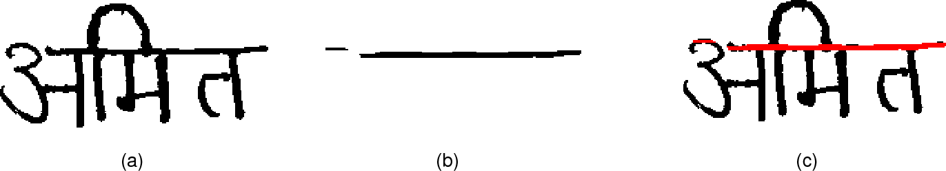 Fig. 2. Stepwise illustration of headline pixel detection. (a) After binarization and noise normalization (ν(λi)); (b) Estimated headline pixels using fuzzy function µf ; (c) Estimated headline pixels mapped in ν(λi).