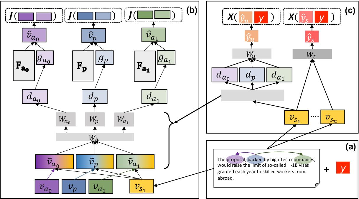 Figure 1 for Framing Unpacked: A Semi-Supervised Interpretable Multi-View Model of Media Frames