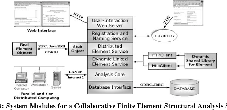 Figure 5 from 1 Internet-Enabled Distributed Engineering
