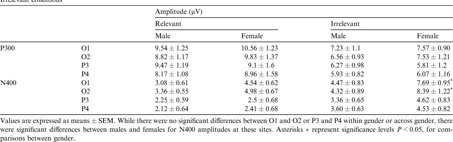 Gender-selective effects of the P300 and N400 components of