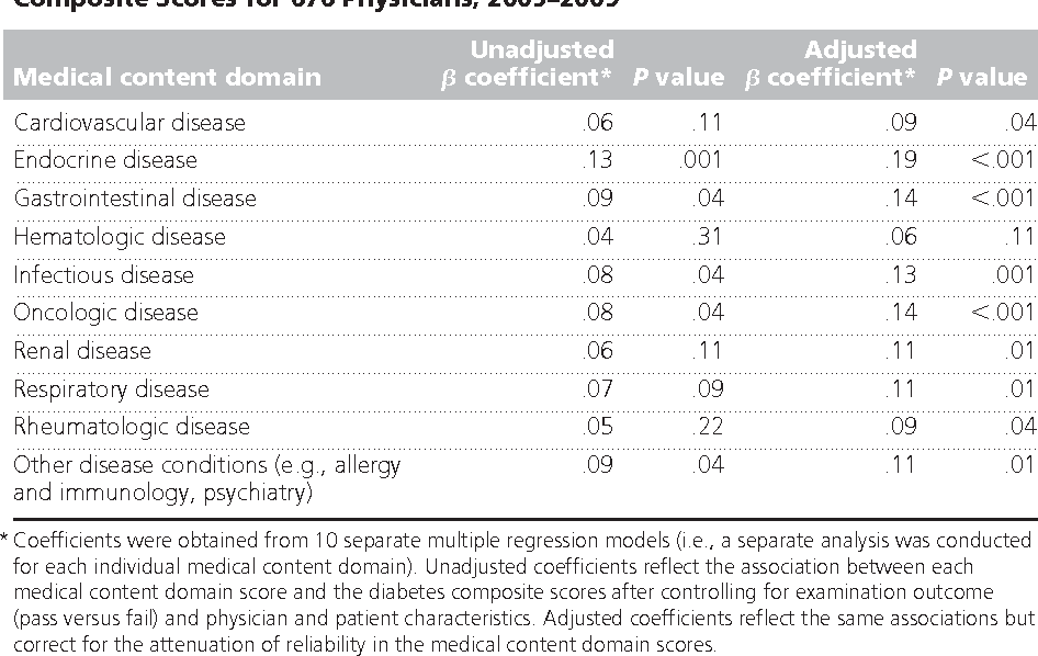 Table 4 from The association between physicians' cognitive skills