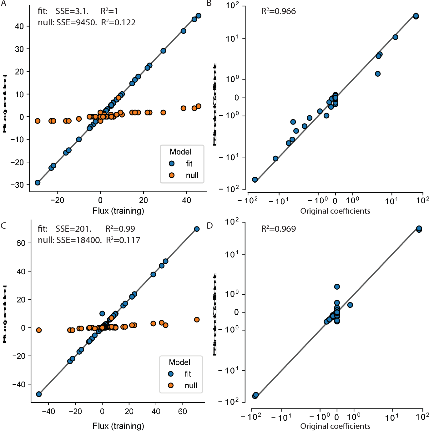 Figure 1 for Genome-scale estimation of cellular objectives