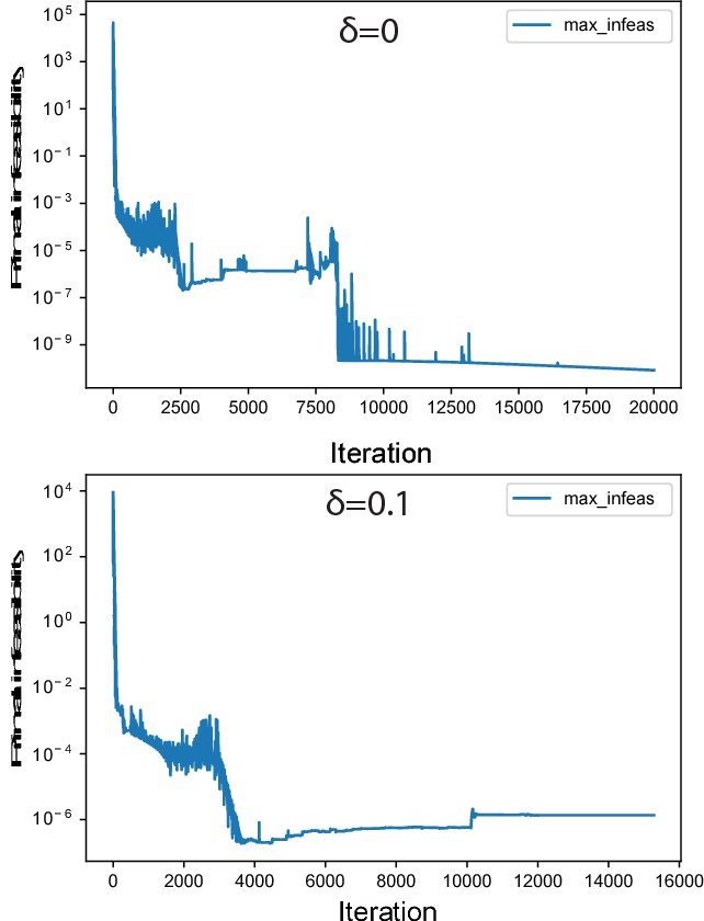 Figure 2 for Genome-scale estimation of cellular objectives
