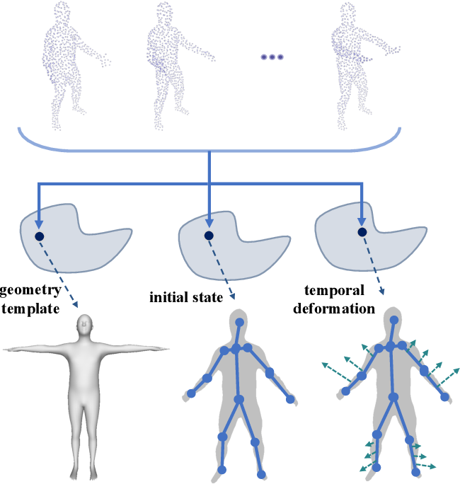 Figure 1 for Learning Compositional Representation for 4D Captures with Neural ODE