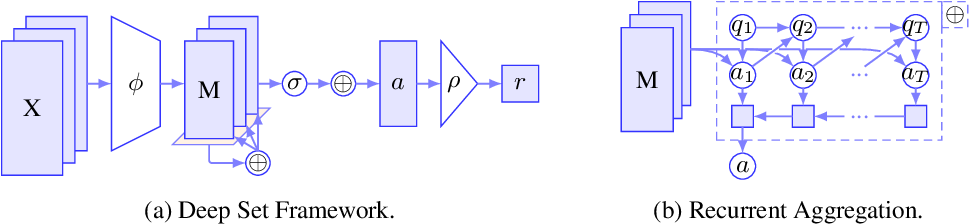 Figure 1 for On Deep Set Learning and the Choice of Aggregations